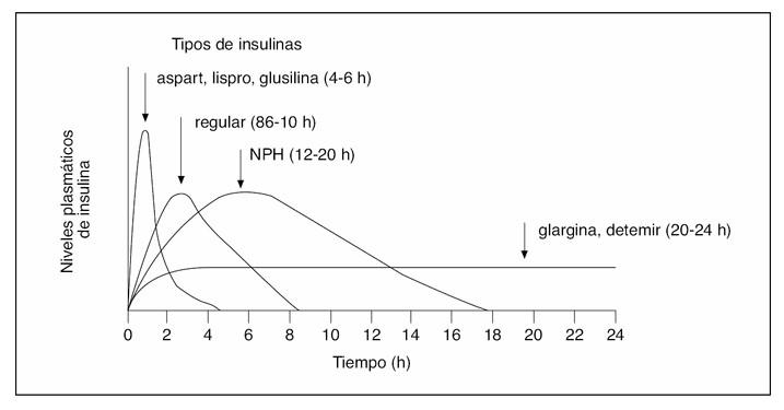 ¿Cuál es la mejor insulina?   Nuestra Diabetes